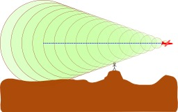 Le mur du son. Source : http://data.abuledu.org/URI/52c8690d-le-mur-du-son