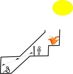 Le mythe de la caverne de Platon. Source : http://data.abuledu.org/URI/5061ef10-le-mythe-de-la-caverne-de-platon