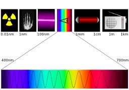 Le spectre électromagnétique. Source : http://data.abuledu.org/URI/50a81854-le-spectre-electromagnetique