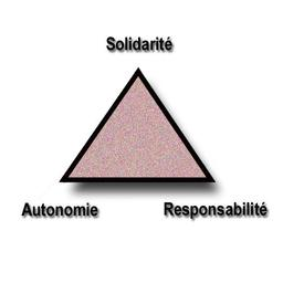 Le Triangle du développement soutenable. Source : http://data.abuledu.org/URI/52bc4776-le-triangle-du-developpement-soutenable