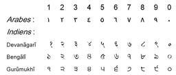 Les 10 chiffres en plusieurs langues. Source : http://data.abuledu.org/URI/50450bdc-les-10-chiffres-en-plusieurs-langues