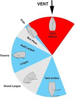 Les allures en navigation à voile. Source : http://data.abuledu.org/URI/534db417-les-allures-en-navigation-a-voile