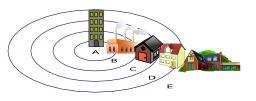 Les cinq cercles de la ville. Source : http://data.abuledu.org/URI/50cc9e87-les-cinq-cercles-de-la-ville