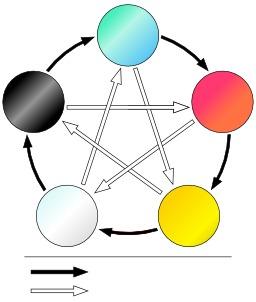 Les cinq éléments du Wuxing en chinois. Source : http://data.abuledu.org/URI/52f9328a-les-cinq-elements-du-wuxing-en-chinois