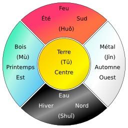 Les cinq éléments en Wuxing. Source : http://data.abuledu.org/URI/52f931f2-les-cinq-elements-en-wuxing