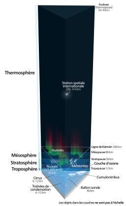 Les couches de l'atmosphère de la terre. Source : http://data.abuledu.org/URI/51afb3e0-les-couches-de-l-atmosphere-de-la-terre