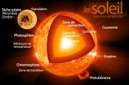 Les couches du soleil. Source : http://data.abuledu.org/URI/51afb44c-les-couches-du-soleil