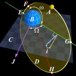 Les éléments orbitaux. Source : http://data.abuledu.org/URI/50b0a5a0-les-elements-orbitaux
