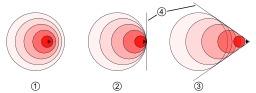 Les étapes du Mur du son. Source : http://data.abuledu.org/URI/52c8698a-les-etapes-du-mur-du-son