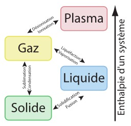 Les quatre états de la matière. Source : http://data.abuledu.org/URI/50cd996c-les-quatre-etats-de-la-matiere