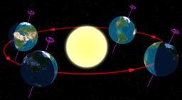 Les quatre saisons. Source : http://data.abuledu.org/URI/53c81f5a-les-quatre-saisons