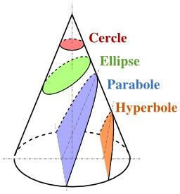 Les quatre sections coniques. Source : http://data.abuledu.org/URI/5183dd2a-les-quatre-sections-coniques