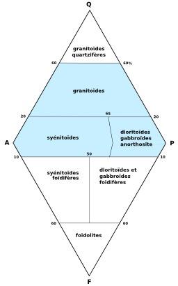 Les roches plutoniques. Source : http://data.abuledu.org/URI/509d9971-les-roches-plutoniques