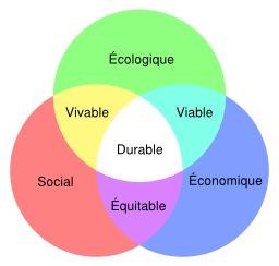 Les trois piliers du développement durable. Source : http://data.abuledu.org/URI/506a259b-les-trois-piliers-du-developpement-durable