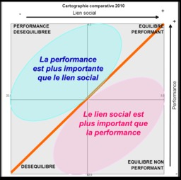 Lien social et performance. Source : http://data.abuledu.org/URI/541d9b07-lien-social-et-performance