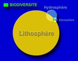 Lithosphère et atmosphère. Source : http://data.abuledu.org/URI/5094e5e1-lithosphere-et-atmosphere
