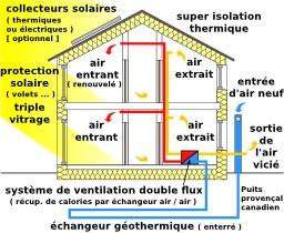 maison passive. Source : http://data.abuledu.org/URI/50213c9a-maison-passive