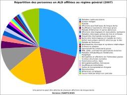 Maladies longue durée en France. Source : http://data.abuledu.org/URI/5705881d-maladies-longue-duree-en-france