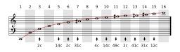 Mathématiques et musique. Source : http://data.abuledu.org/URI/56f99218-mathematiques-et-musique
