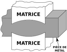 Matriçage d'une pièce de métal. Source : http://data.abuledu.org/URI/51212450-matricage-d-une-piece-de-metal-etape-1