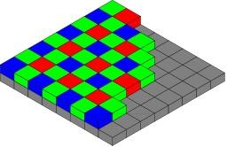 Matrice de pixels d'un capteur d'images. Source : http://data.abuledu.org/URI/50c4e5d1-matrice-de-pixels-d-un-capteur-d-images