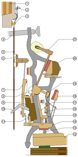 Mécanisme d'un piano droit. Source : http://data.abuledu.org/URI/51029608-mecanisme-d-un-piano-droit