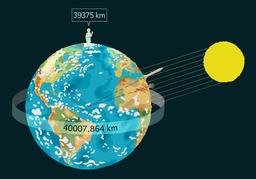 Mesure de la circonférence de la Terre par Ératosthène. Source : http://data.abuledu.org/URI/55a28ec4-mesure-de-la-circonference-de-la-terre-par-eratosthene
