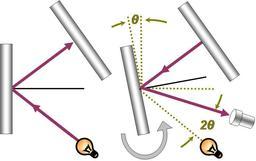Mesure de la vitesse de la lumière par Foucault. Source : http://data.abuledu.org/URI/50aa9fd1-mesure-de-la-vitesse-de-la-lumiere-par-foucault