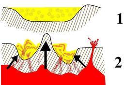 Métamorphisme. Source : http://data.abuledu.org/URI/50a2b533-metamorphisme