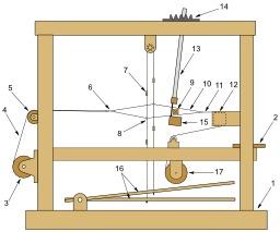 Métier à tisser horizontal. Source : http://data.abuledu.org/URI/50cc5797-metier-a-tisser-horizontal