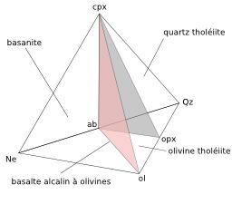 Modèle basaltique. Source : http://data.abuledu.org/URI/50950d1a-modele-basaltique