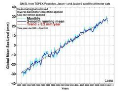 Montée du niveau des océans depuis 20 ans. Source : http://data.abuledu.org/URI/5094fabd-montee-du-niveau-des-oceans-depuis-20-ans