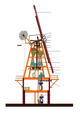 Moulin à vent dans le Kent. Source : http://data.abuledu.org/URI/50cb61d1-moulin-a-vent-dans-le-kent
