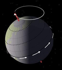 Mouvement de précession de la Terre. Source : http://data.abuledu.org/URI/50b09e32-mouvement-de-precession-de-la-terre