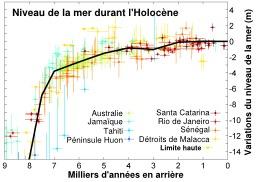 Niveau de la mer durant l'Holocène. Source : http://data.abuledu.org/URI/5094fde1-niveau-de-la-mer-durant-l-holocene