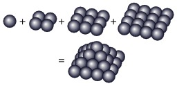 Nombre pyramidal carré 30. Source : http://data.abuledu.org/URI/529c3fd6-nombre-pyramidal-carre-30