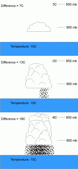 Nuages convectifs. Source : http://data.abuledu.org/URI/5232fe40-nuages-convectifs