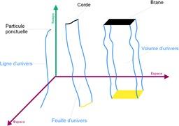 Objets en déplacement dans l'espace-temps. Source : http://data.abuledu.org/URI/52c4390d-objets-en-deplacement-dans-l-espace-temps