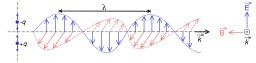 Onde électromagnétique. Source : http://data.abuledu.org/URI/50b346bb-onde-electromagnetique