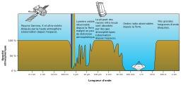 Opacité électromagnétique de l'atmosphère. Source : http://data.abuledu.org/URI/50be41a2-opacite-electromagnetique-de-l-atmosphere