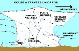 Orage de grêle. Source : http://data.abuledu.org/URI/52349bd5-orage-de-grele