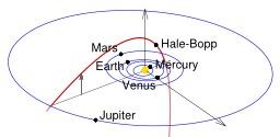 Orbite de la comète de Hale-Bopp. Source : http://data.abuledu.org/URI/52f96536-orbite-de-la-comete-de-hale-bopp