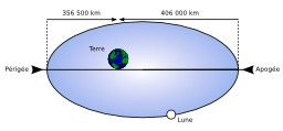 Orbite lunaire elliptique. Source : http://data.abuledu.org/URI/50707777-orbite-lunaire-elliptique