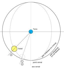 Orbite Terre-Soleil dans un référentiel géocentrique. Source : http://data.abuledu.org/URI/50dab87e-orbite-terre-soleil-dans-un-referentiel-geocentrique