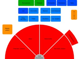 Orchestre. Source : http://data.abuledu.org/URI/50eea150-orchestre-