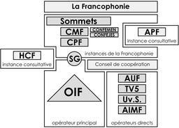 Organigramme de la Francophonie. Source : http://data.abuledu.org/URI/529ba779-organigramme-de-la-francophonie