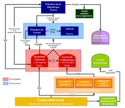 Organigramme de la IVème République. Source : http://data.abuledu.org/URI/50727160-organigramme-de-la-iveme-republique