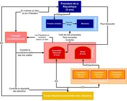 Organigramme de la Vème République. Source : http://data.abuledu.org/URI/50d0b101-organigramme-de-la-veme-republique