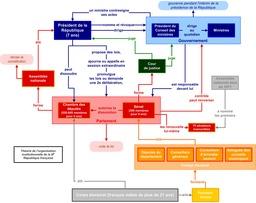 Organigramme Troisième République. Source : http://data.abuledu.org/URI/50726fb1-organigramme-troisieme-republique