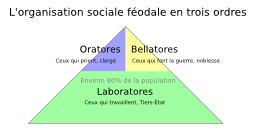 Organisation de la société féodale. Source : http://data.abuledu.org/URI/50d0b02b-organisation-de-la-societe-feodale